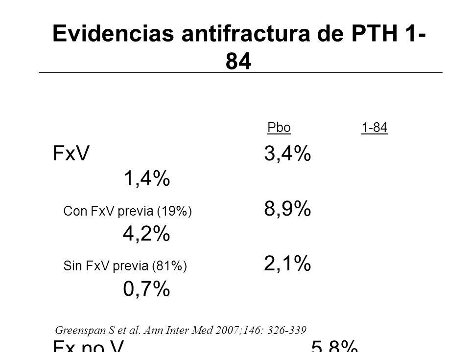 Evidencias antifractura de PTH 1- 84 Pbo 1-84 FxV3,4% 1,4% Con FxV previa (19%) 8,9% 4,2% Sin FxV previa (81%) 2,1% 0,7% Fx no V5,8% 5,6% Greenspan S