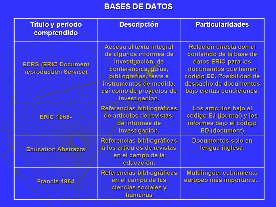 BASES DE DATOS Título y periodo comprendido DescripciónParticularidades EDRS (ERIC Document reproduction Service) Acceso al texto integral de algunos informes de investigación, de conferencias, guías, bibliografías, tests e instrumentos de medida, así como de proyectos de investigación.