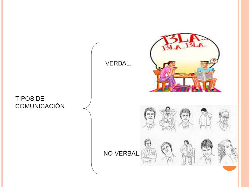 LA COMUNICACIÓN ES: Fenómeno transaccional basado en la acción y efecto consciente de transmitir un asunto o sentimiento