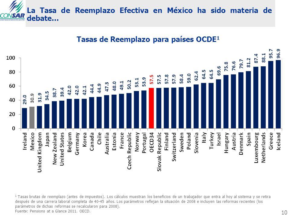 La Tasa de Reemplazo Efectiva en México ha sido materia de debate… Tasas de Reemplazo para países OCDE 1 1 Tasas brutas de reemplazo (antes de impuest