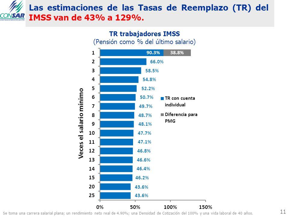 Las estimaciones de las Tasas de Reemplazo (TR) del IMSS van de 43% a 129%. TR trabajadores IMSS (Pensión como % del último salario) 11 Se toma una ca