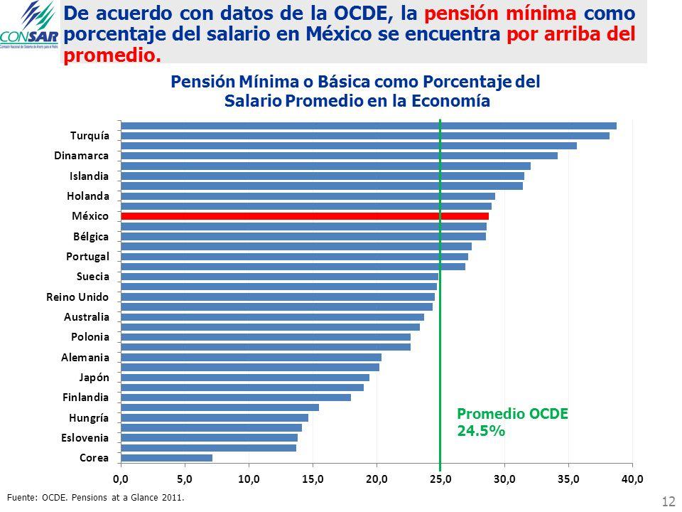 De acuerdo con datos de la OCDE, la pensión mínima como porcentaje del salario en México se encuentra por arriba del promedio. Fuente: OCDE. Pensions