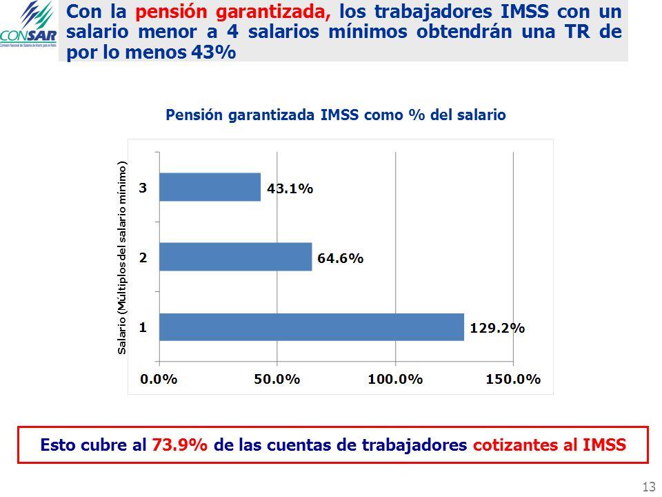 Pensión garantizada IMSS como % del salario Con la pensión garantizada, los trabajadores IMSS con un salario menor a 4 salarios mínimos obtendrán una