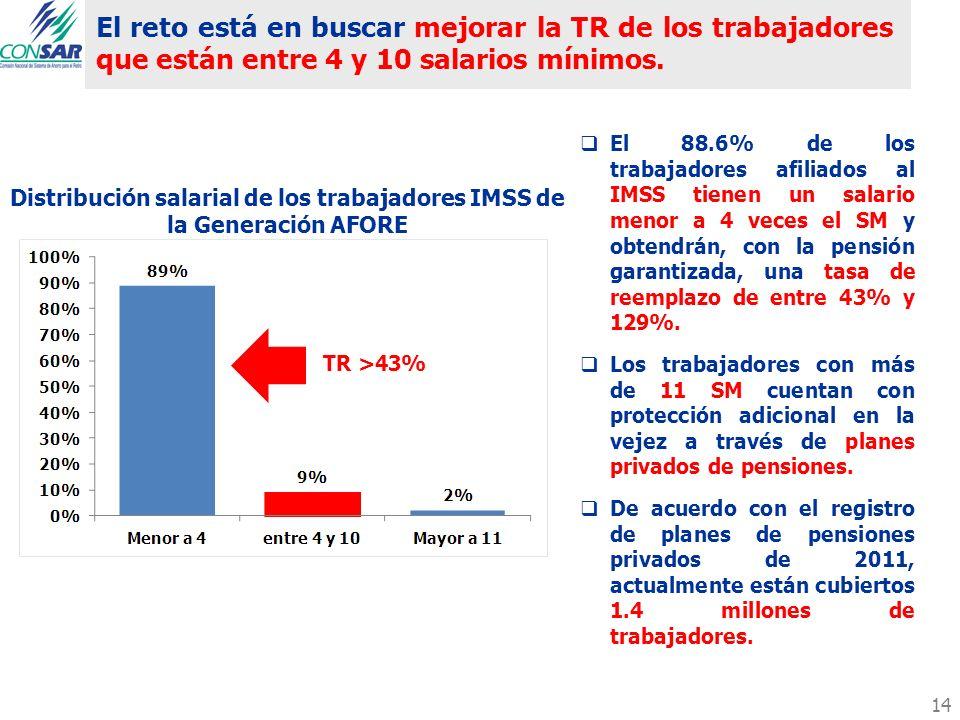 El reto está en buscar mejorar la TR de los trabajadores que están entre 4 y 10 salarios mínimos. El 88.6% de los trabajadores afiliados al IMSS tiene