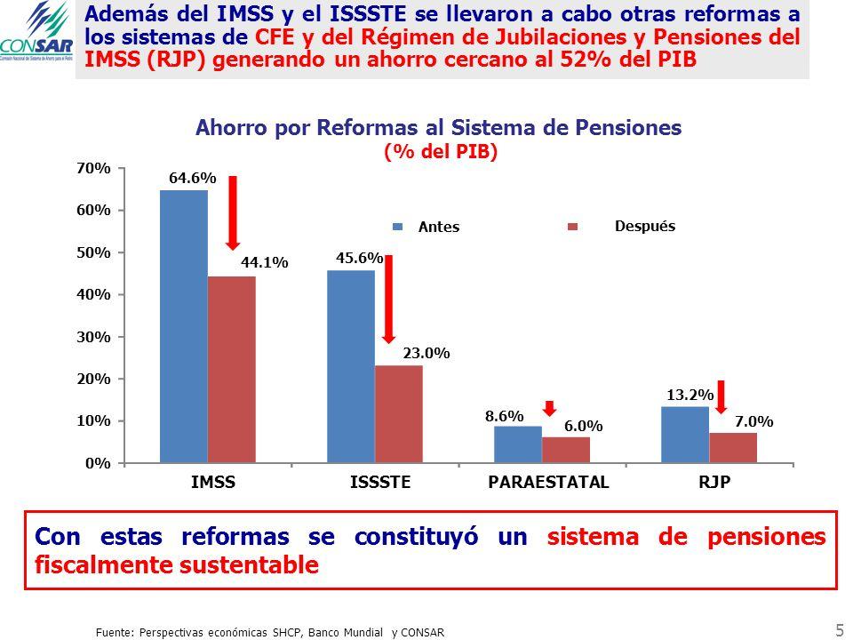 Además del IMSS y el ISSSTE se llevaron a cabo otras reformas a los sistemas de CFE y del Régimen de Jubilaciones y Pensiones del IMSS (RJP) generando