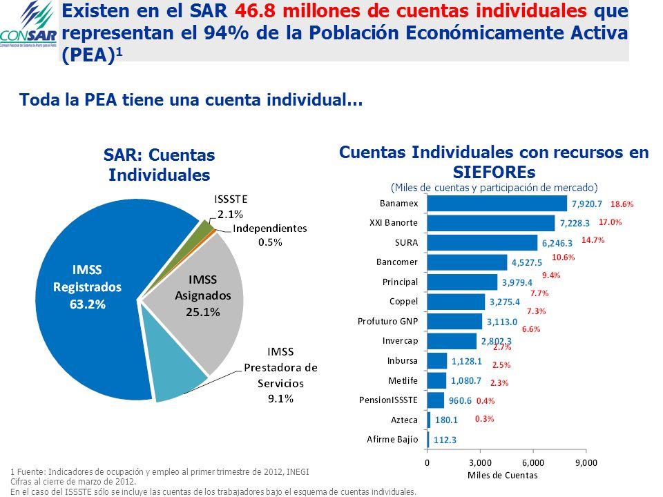 Existen en el SAR 46.8 millones de cuentas individuales que representan el 94% de la Población Económicamente Activa (PEA) 1 1 Fuente: Indicadores de