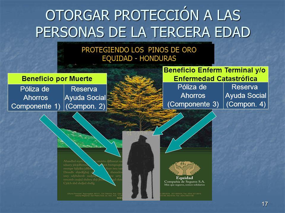 17 OTORGAR PROTECCIÓN A LAS PERSONAS DE LA TERCERA EDAD Beneficio por Muerte Póliza de Ahorros Componente 1) Reserva Ayuda Social (Compon. 2) Benefici