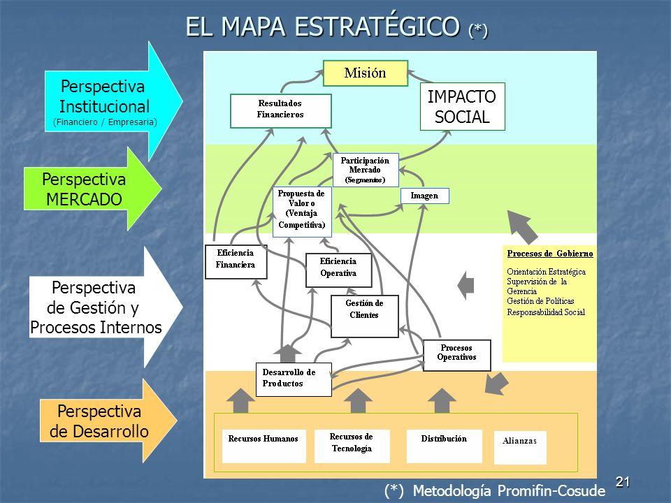 21 Perspectiva MERCADO Perspectiva Institucional (Financiero / Empresaria) Perspectiva de Gestión y Procesos Internos Perspectiva de Desarrollo EL MAP