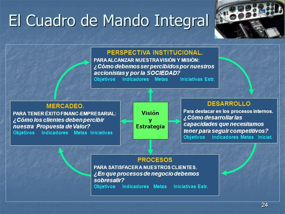 24 El Cuadro de Mando Integral MERCADEO. PARA TENER ÉXITO FINANC-EMPRESARIAL: ¿Cómo los clientes deben percibir nuestra Propuesta de Valor? ObjetivosI