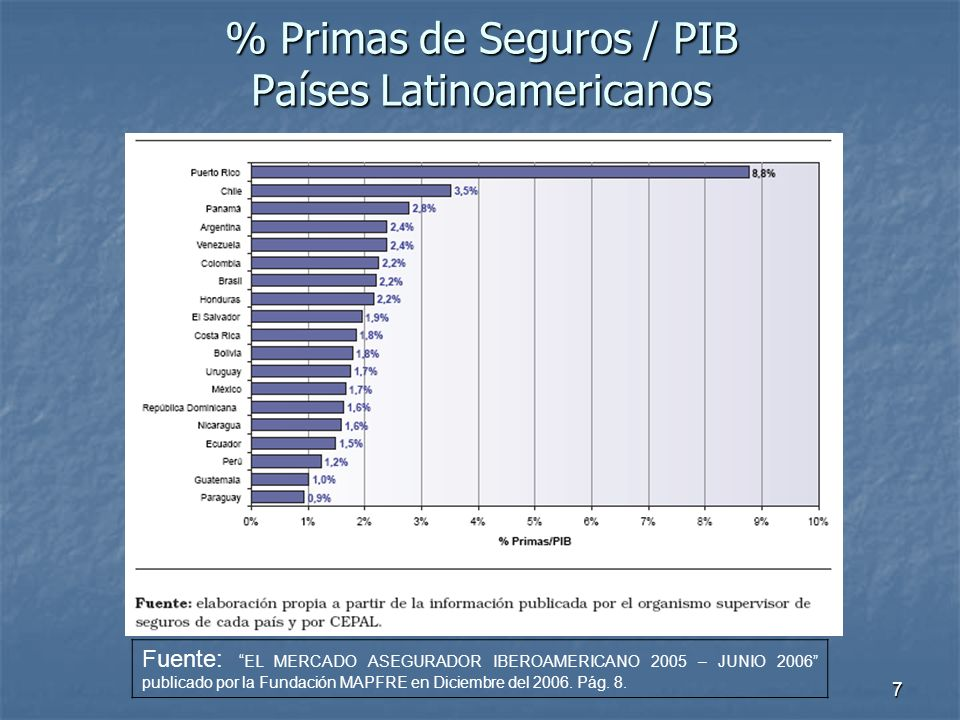 7 % Primas de Seguros / PIB Países Latinoamericanos Fuente: EL MERCADO ASEGURADOR IBEROAMERICANO 2005 – JUNIO 2006 publicado por la Fundación MAPFRE e