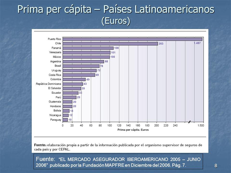 8 Prima per cápita – Países Latinoamericanos (Euros) Fuente: EL MERCADO ASEGURADOR IBEROAMERICANO 2005 – JUNIO 2006 publicado por la Fundación MAPFRE