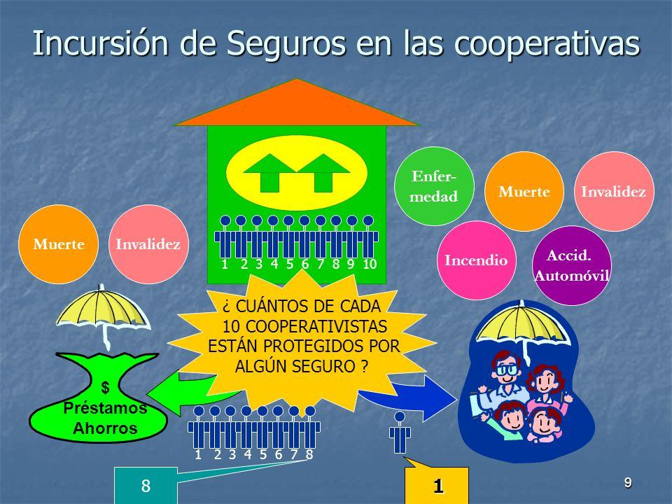 10 El gran reto (compromiso) del Mercado Asegurador Cooperativo: Una mayor cobertura de seguros en las familias de cooperativistas.