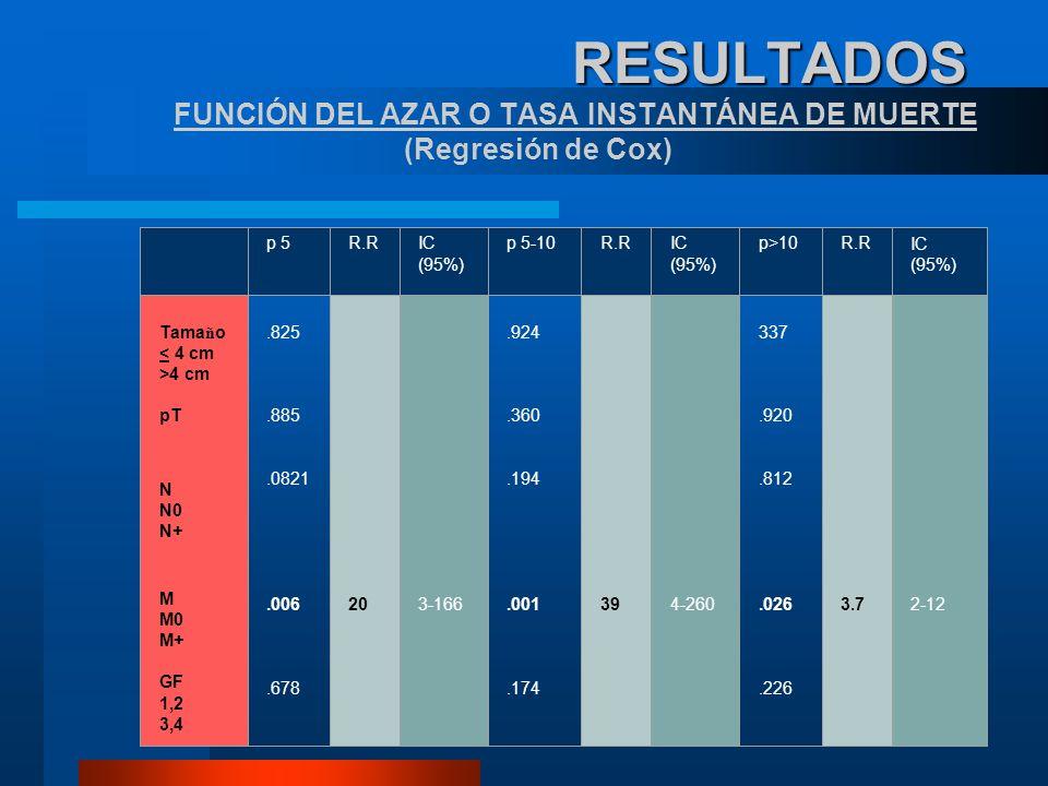 RESULTADOS RESULTADOS FUNCIÓN DEL AZAR O TASA INSTANTÁNEA DE MUERTE (Regresión de Cox) p 5R.RIC (95%) p 5-10R.RIC (95%) p>10R.RIC (95%) Tama ñ o < 4 c