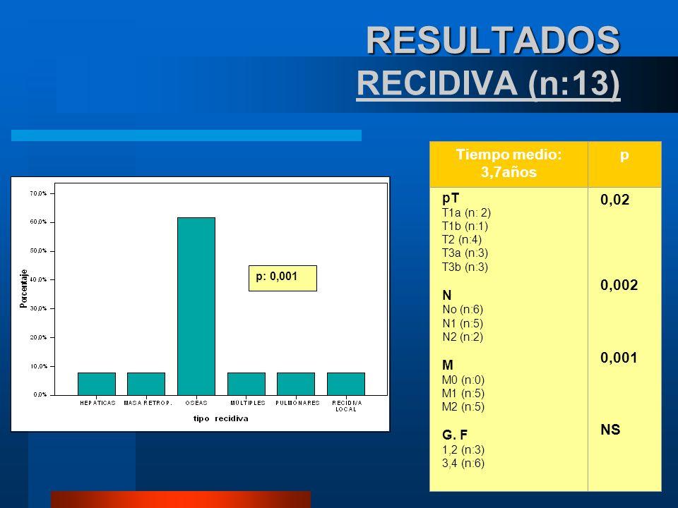 RESULTADOS RESULTADOS RECIDIVA (n:13) Tiempo medio: 3,7años p pT T1a (n: 2) T1b (n:1) T2 (n:4) T3a (n:3) T3b (n:3) N No (n:6) N1 (n:5) N2 (n:2) M M0 (