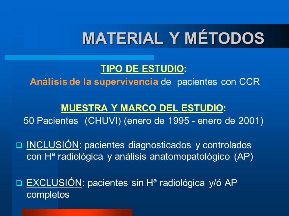MATERIAL Y MÉTODOS MATERIAL Y MÉTODOS TIPO DE ESTUDIO: Análisis de la supervivencia de pacientes con CCR MUESTRA Y MARCO DEL ESTUDIO: 50 Pacientes (CH