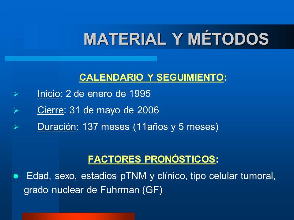 MATERIAL Y MÉTODOS MATERIAL Y MÉTODOS CALENDARIO Y SEGUIMIENTO: Inicio: 2 de enero de 1995 Cierre: 31 de mayo de 2006 Duración: 137 meses (11años y 5