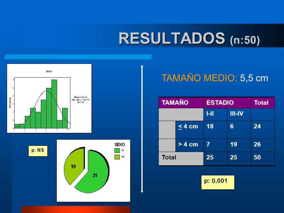 RESULTADOS RESULTADOS (n:50) TAMAÑOESTADIOTotal I-IIIII-IV < 4 cm18624 > 4 cm71926 Total25 50 p: 0,001 TAMAÑO MEDIO: 5,5 cm p: NS