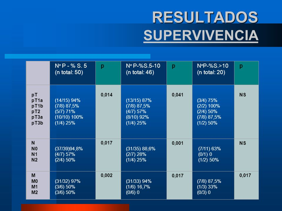 RESULTADOS RESULTADOS SUPERVIVENCIA N º P - % S. 5 (n total: 50) pN º P-%S.5-10 (n total: 46) pN º P-%S.>10 (n total: 20) p pT pT1a pT1b pT2 pT3a pT3b