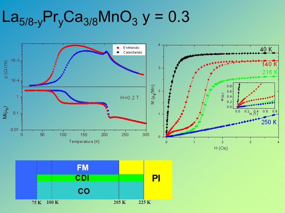 La 5/8-y Pr y Ca 3/8 MnO 3 y = 0.3 PI FM CDI CO 225 K205 K100 K 75 K