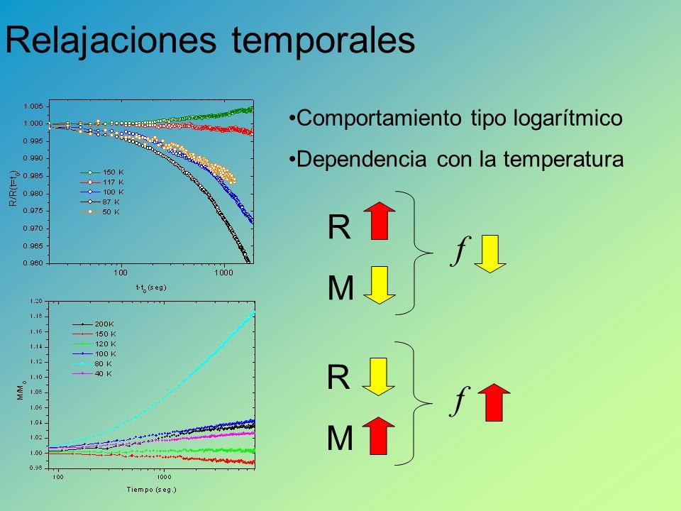 Relajaciones temporales Comportamiento tipo logarítmico Dependencia con la temperatura RMRM f RMRM f