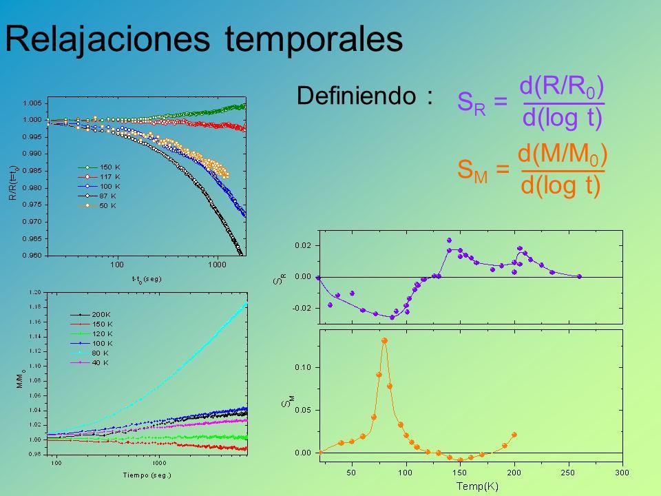 Relajaciones temporales d(M/M 0 ) d(log t) S M = d(log t) d(R/R 0 ) S R = Definiendo :