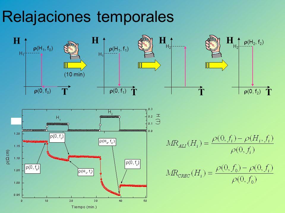 Relajaciones temporales T H H1H1 T H H1H1 T H H2H2 T H H2H2 (0, f 0 ) (H 1, f 0 ) (H 1, f 1 ) (0, f 1 ) (H 2, f 2 ) (0, f 2 ) (10 min)