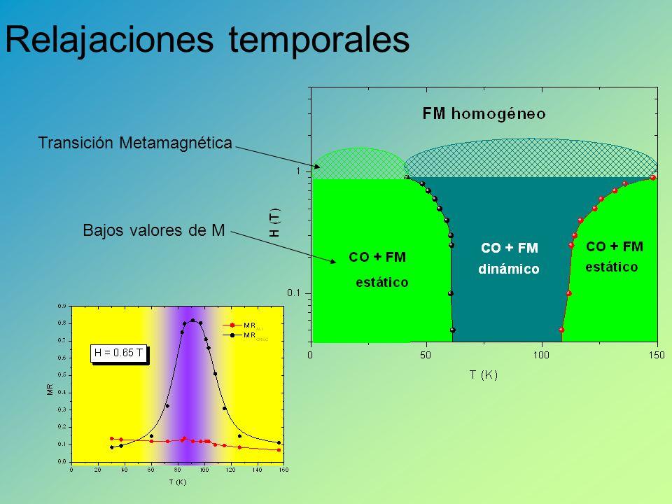 Relajaciones temporales Transición Metamagnética Bajos valores de M