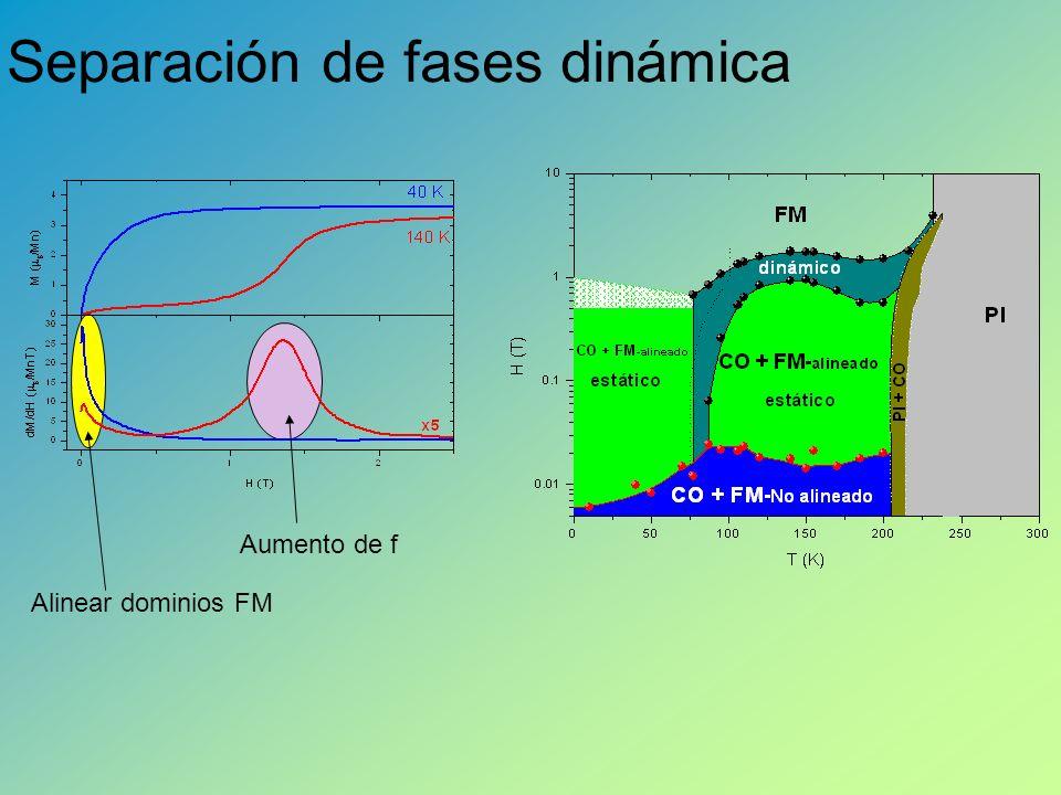 Separación de fases dinámica Alinear dominios FM Aumento de f