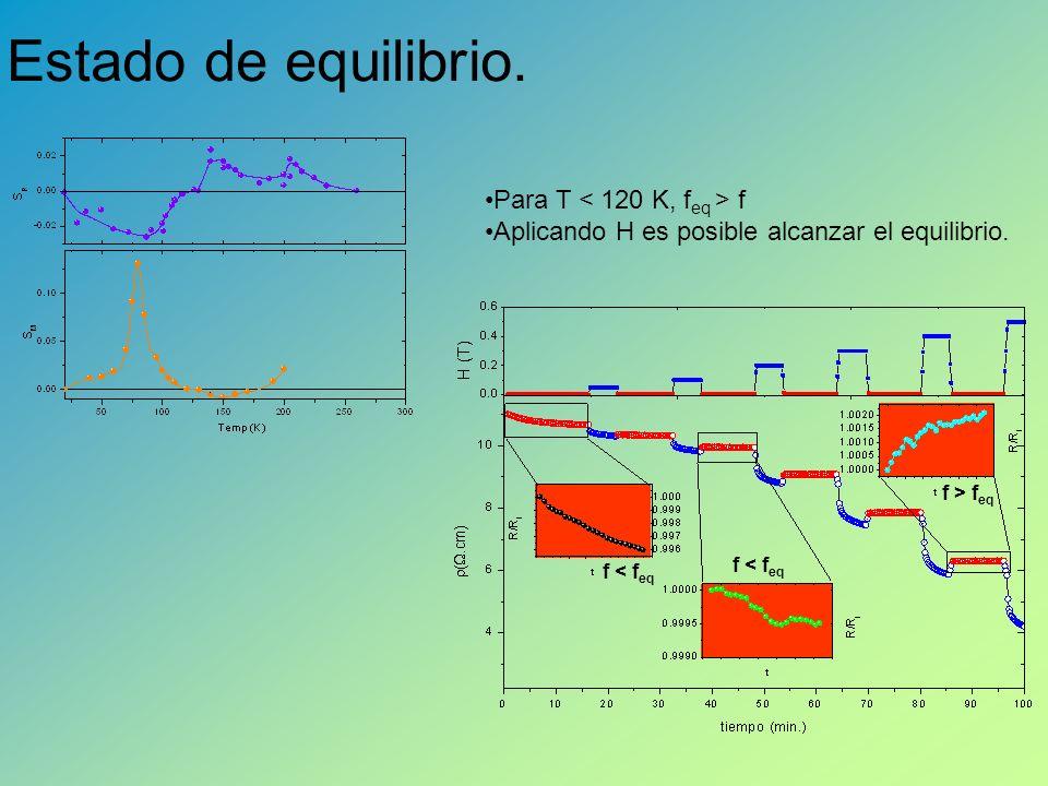 Estado de equilibrio. Para T f Aplicando H es posible alcanzar el equilibrio. f < f eq f > f eq