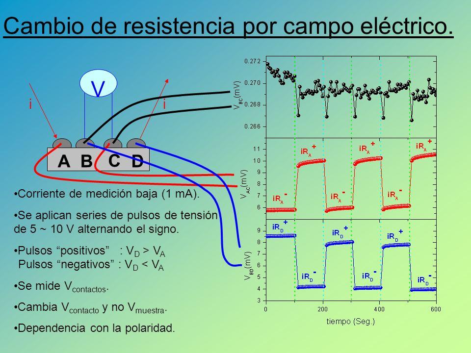 AB C D ii V Cambio de resistencia por campo eléctrico.