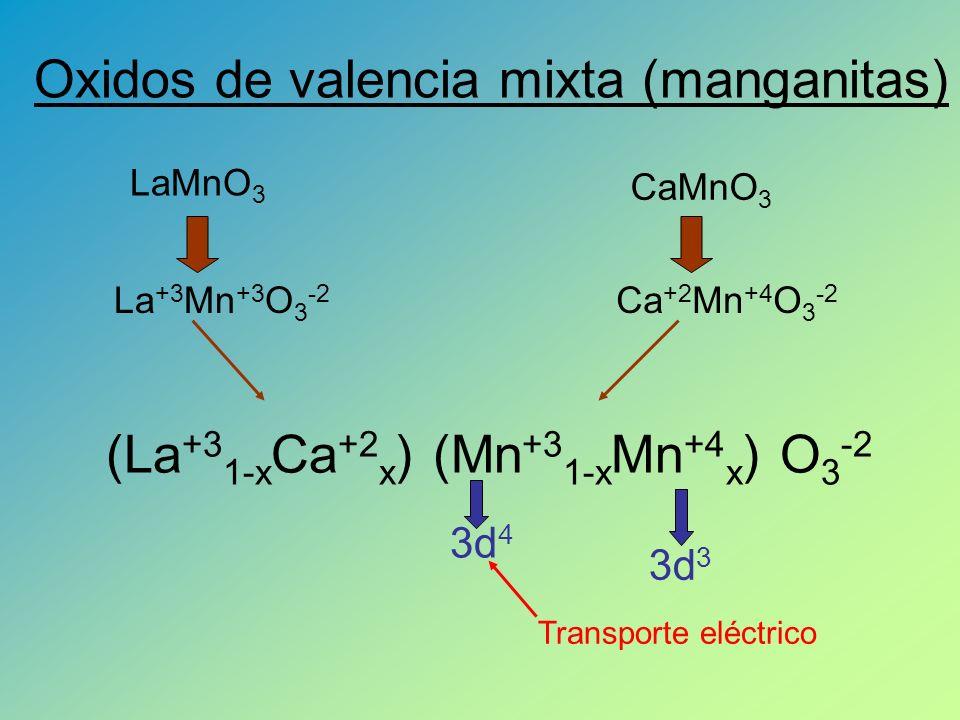 Oxidos de valencia mixta (manganitas) LaMnO 3 CaMnO 3 La +3 Mn +3 O 3 -2 Ca +2 Mn +4 O 3 -2 (La +3 1-x Ca +2 x ) (Mn +3 1-x Mn +4 x ) O 3 -2 3d 4 3d 3 Transporte eléctrico