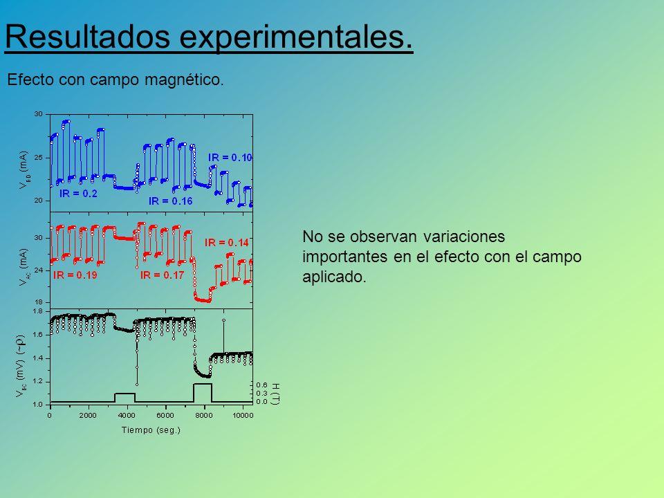 Resultados experimentales.Efecto con campo magnético.