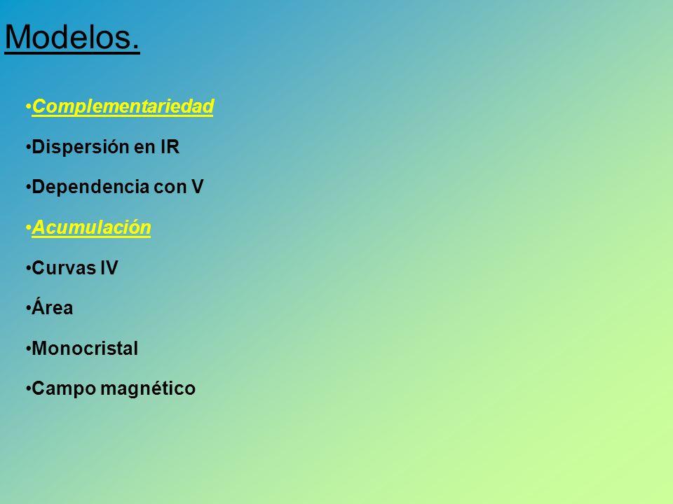 Complementariedad Dispersión en IR Dependencia con V Acumulación Curvas IV Área Monocristal Campo magnético Modelos.