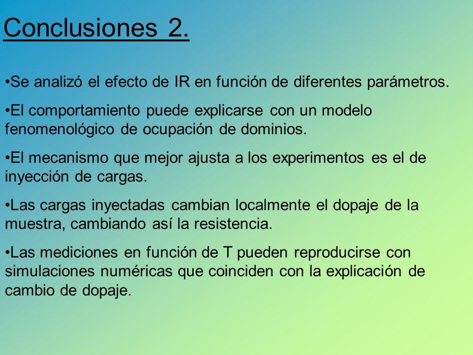 Conclusiones 2.Se analizó el efecto de IR en función de diferentes parámetros.