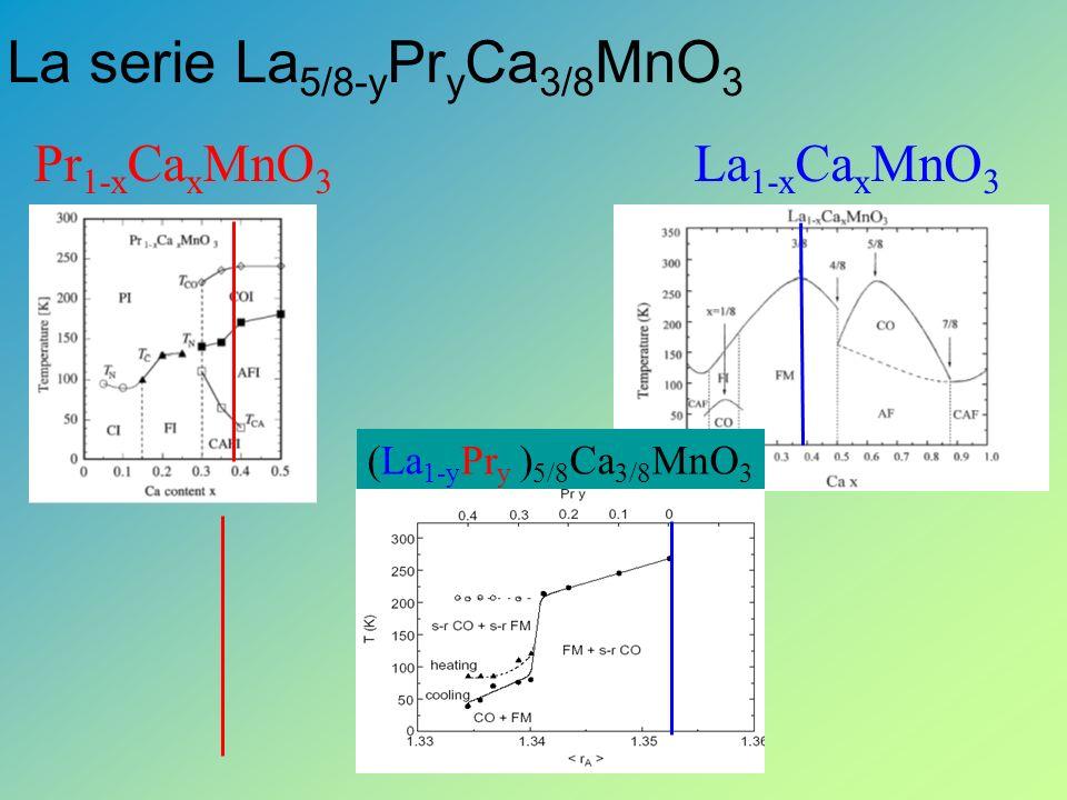 Pr 1-x Ca x MnO 3 La 1-x Ca x MnO 3 (La 1-y Pr y ) 5/8 Ca 3/8 MnO 3 La serie La 5/8-y Pr y Ca 3/8 MnO 3