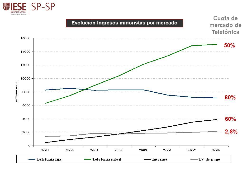 50% 80% 60% 2,8% Cuota de mercado de Telefónica Evolución Ingresos minoristas por mercado
