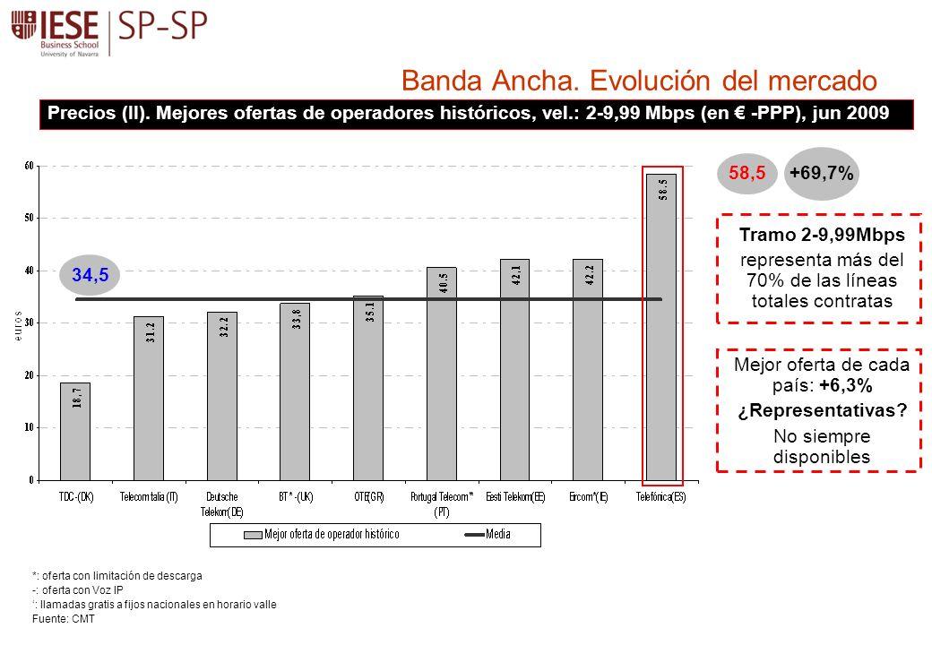 34,5 58,5 Banda Ancha.
