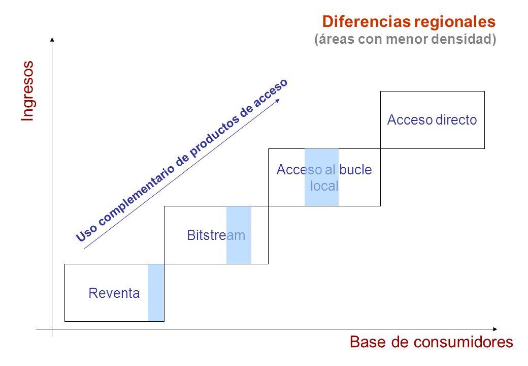 Diferencias regionales (áreas con menor densidad) Reventa Bitstream Acceso al bucle local Acceso directo Uso complementario de productos de acceso Ingresos Base de consumidores