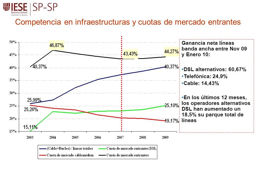 Competencia en infraestructuras y cuotas de mercado entrantes Ganancia neta líneas banda ancha entre Nov 09 y Enero 10: DSL alternativos: 60,67% Telefónica: 24,9% Cable: 14,43% En los últimos 12 meses, los operadores alternativos DSL han aumentado un 18,5% su parque total de líneas