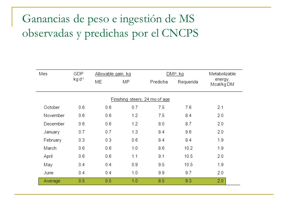 Ganancias de peso e ingestión de MS observadas y predichas por el CNCPS Finishing steers, 24 mo of age October0.6 0.77.57.62.1 November0.6 1.27.58.42.
