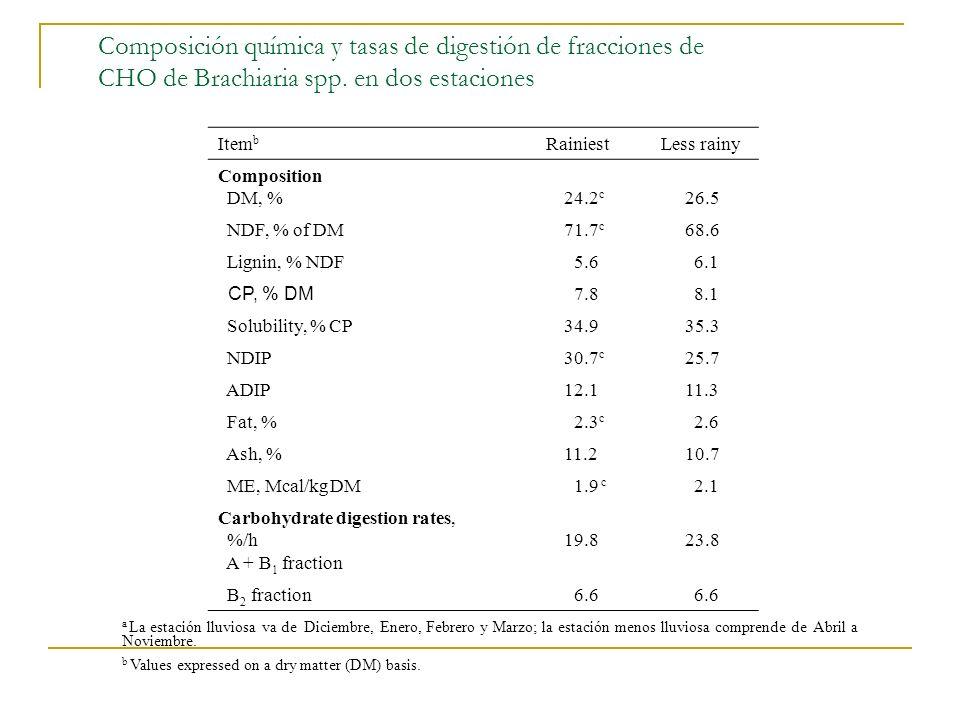 Composición química y tasas de digestión de fracciones de CHO de Brachiaria spp. en dos estaciones a La estación lluviosa va de Diciembre, Enero, Febr