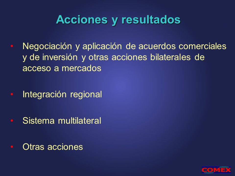 Negociación y aplicación de acuerdos comerciales y de inversión y otras acciones bilaterales de acceso a mercados Integración regional Sistema multilateral Otras acciones Acciones y resultados