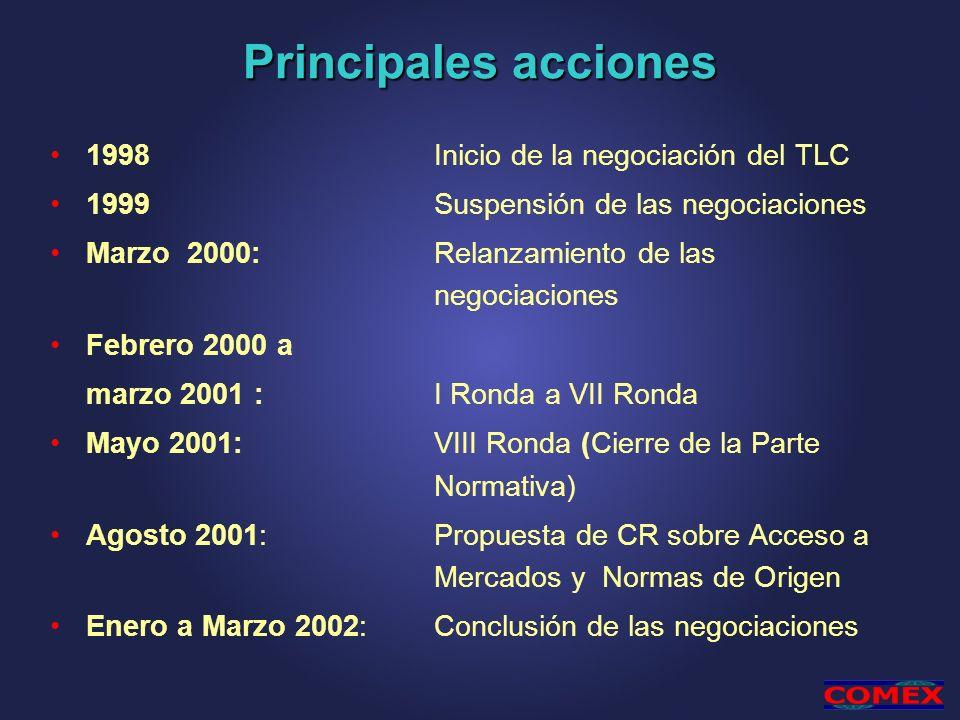 Principales acciones 1998 Inicio de la negociación del TLC 1999Suspensión de las negociaciones Marzo 2000: Relanzamiento de las negociaciones Febrero
