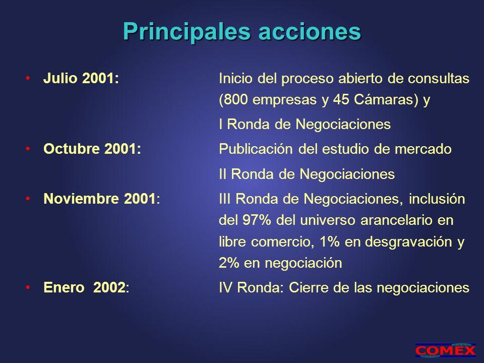 Principales acciones Julio 2001:Inicio del proceso abierto de consultas (800 empresas y 45 Cámaras) y I Ronda de Negociaciones Octubre 2001: Publicaci
