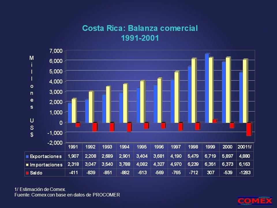 Otras acciones en la OMC Presentación del II Examen de Política Comercial de Costa Rica Presentación del Examen sobre la legislación de propiedad intelectual Negociaciones con la Federación Rusa Negociaciones sobre el régimen europeo de importación de banano Presidencia del Grupo de Contratación Pública