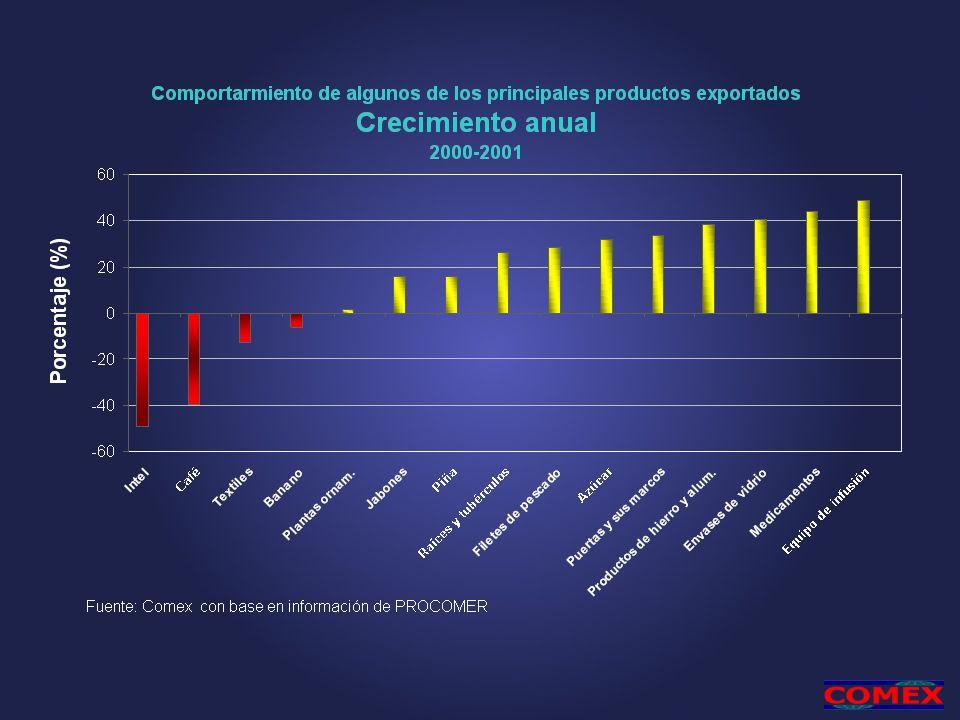 1/ Estimación de Comex Fuente: Comex con base en datos del BCCR y Procomer