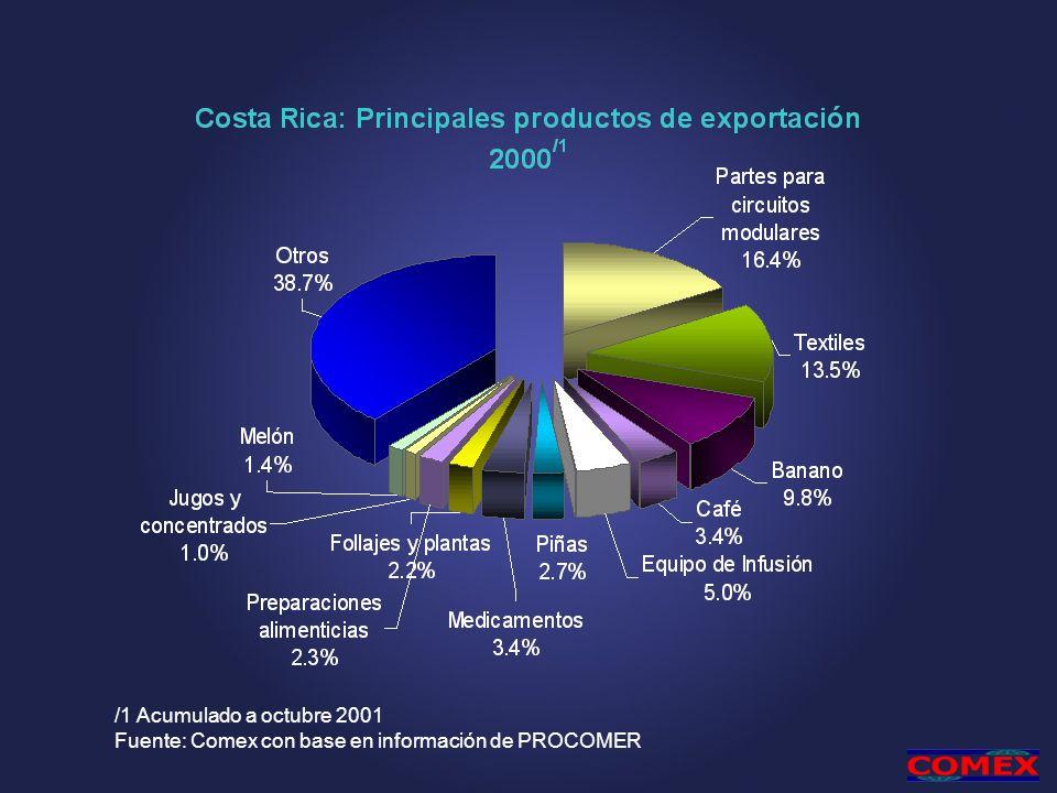 /1 Acumulado a octubre 2001 Fuente: Comex con base en información de PROCOMER