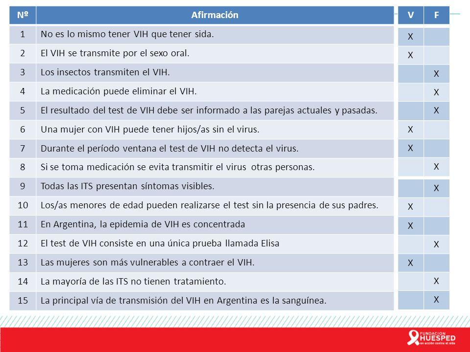 NºAfirmación 1No es lo mismo tener VIH que tener sida. 2El VIH se transmite por el sexo oral. 3Los insectos transmiten el VIH. 4La medicación puede el