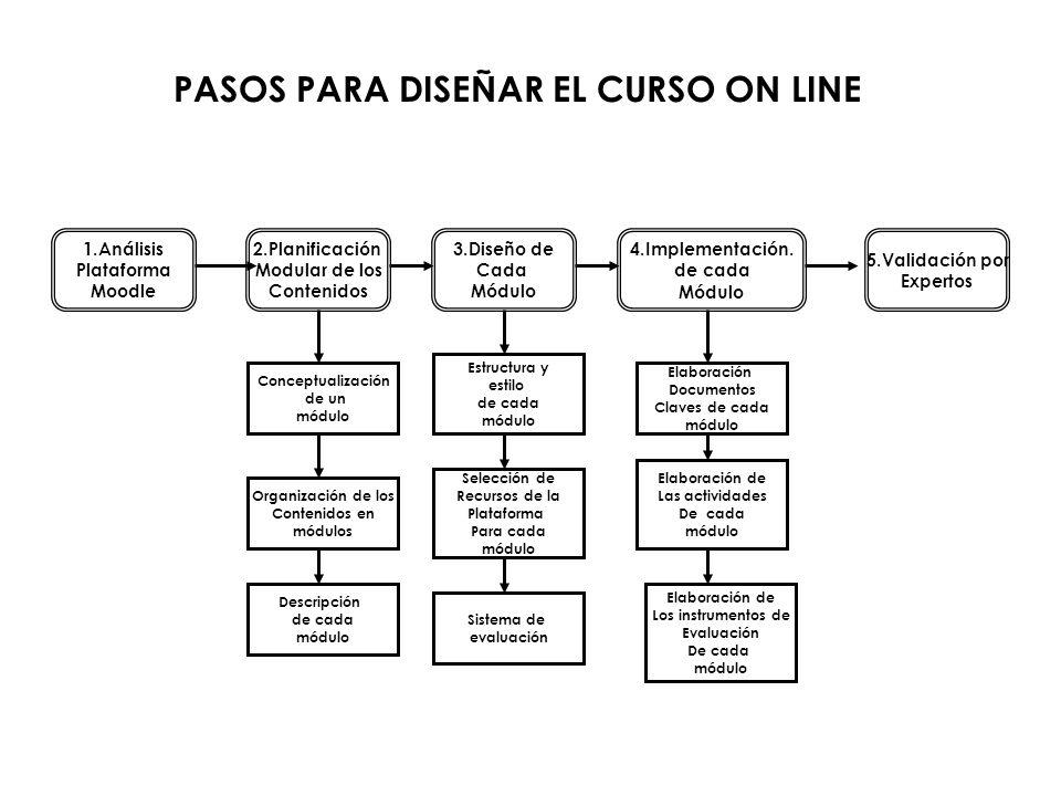 PASOS PARA DISEÑAR EL CURSO ON LINE 1.Análisis Plataforma Moodle 2.Planificación Modular de los Contenidos 3.Diseño de Cada Módulo 4.Implementación.