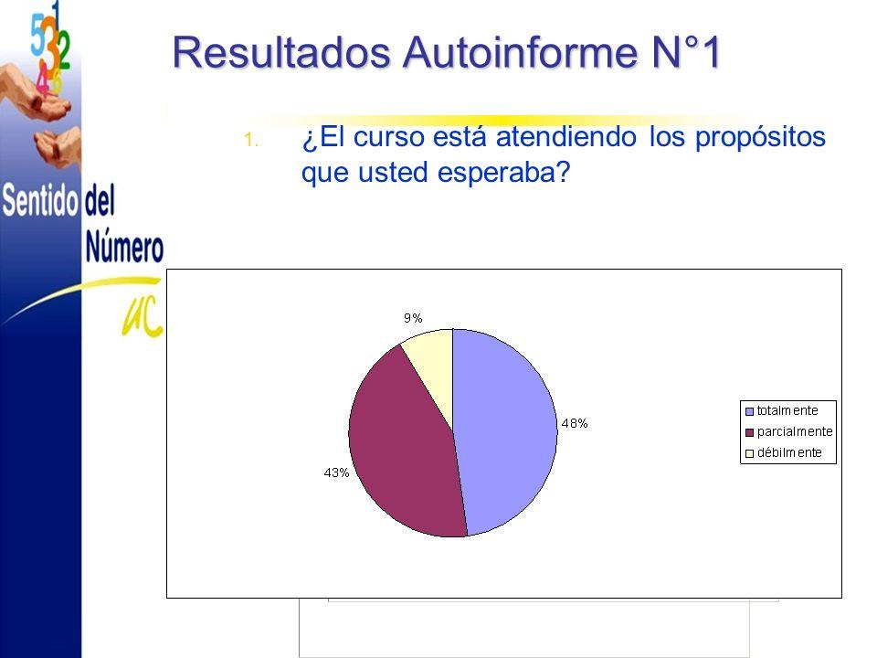 Resultados Autoinforme N°1 1. ¿El curso está atendiendo los propósitos que usted esperaba